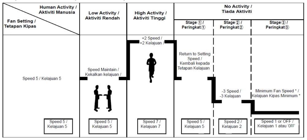 kdk mohson sensor chart