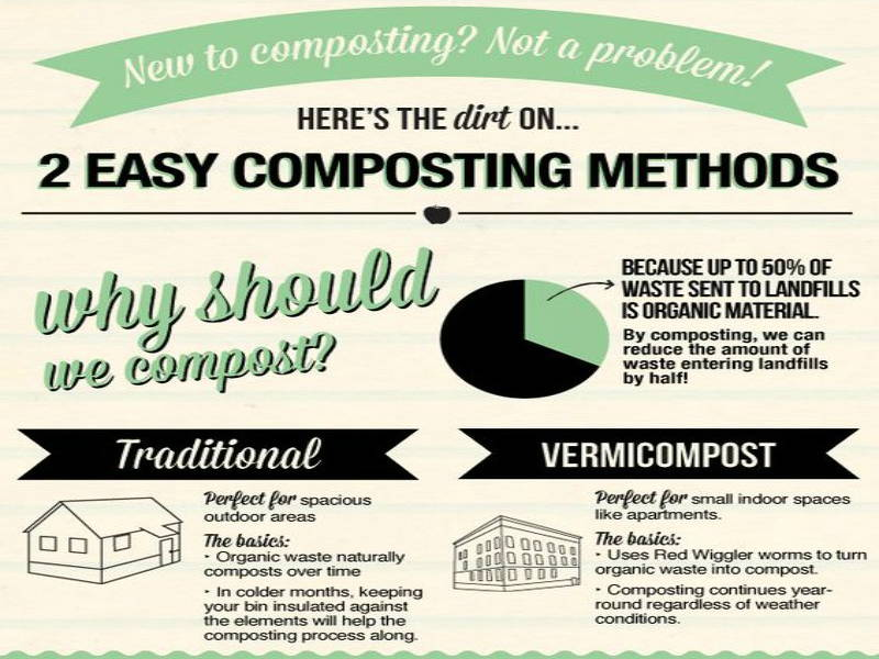 introduction to composting