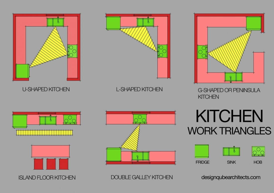 every interior designer 39 s secret to the perfect kitchen ForPerfect Kitchen Triangle