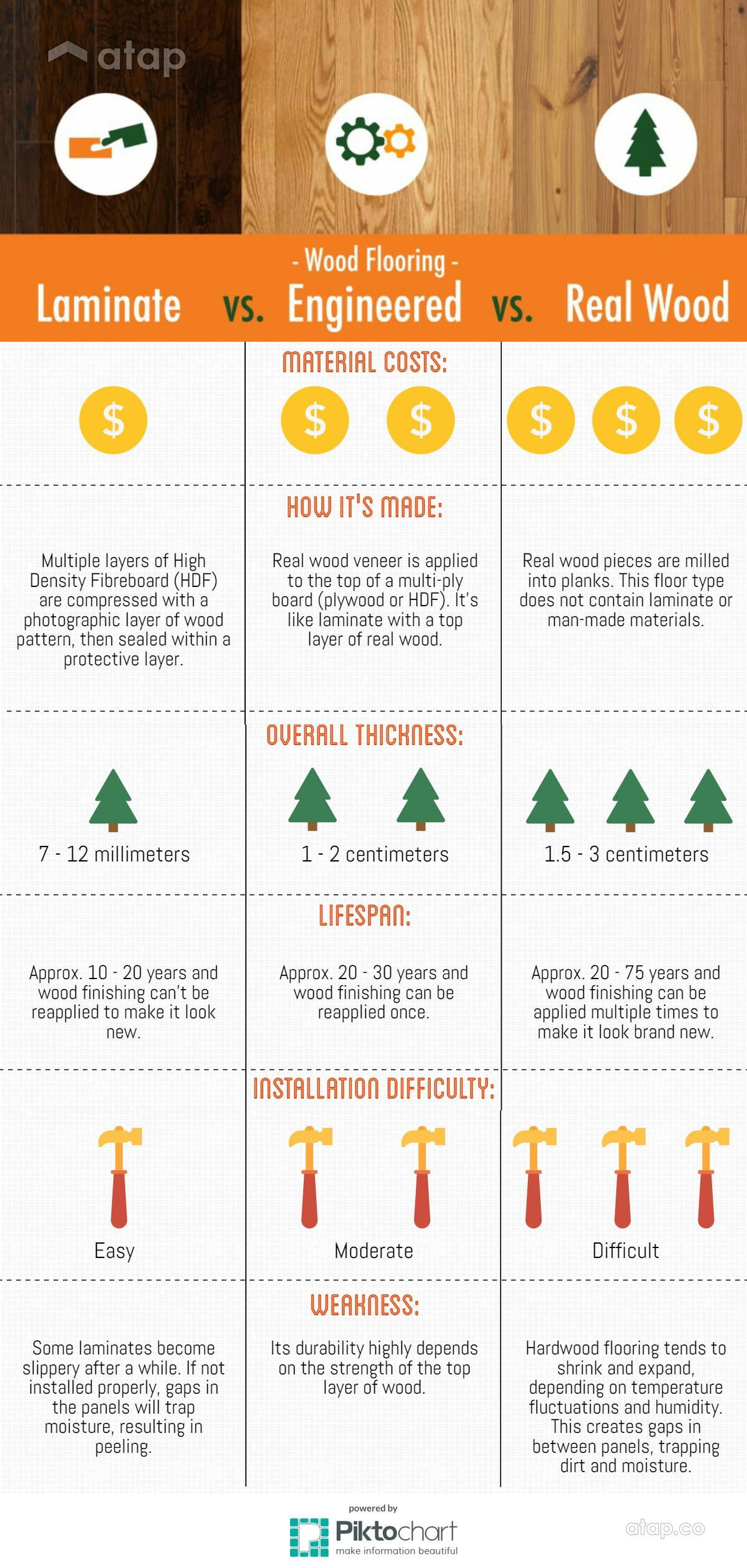 difference-between-wood-floors-infographic