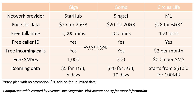 no-contract-mobile-operator-price-comparison-giga-gomo-circles-life