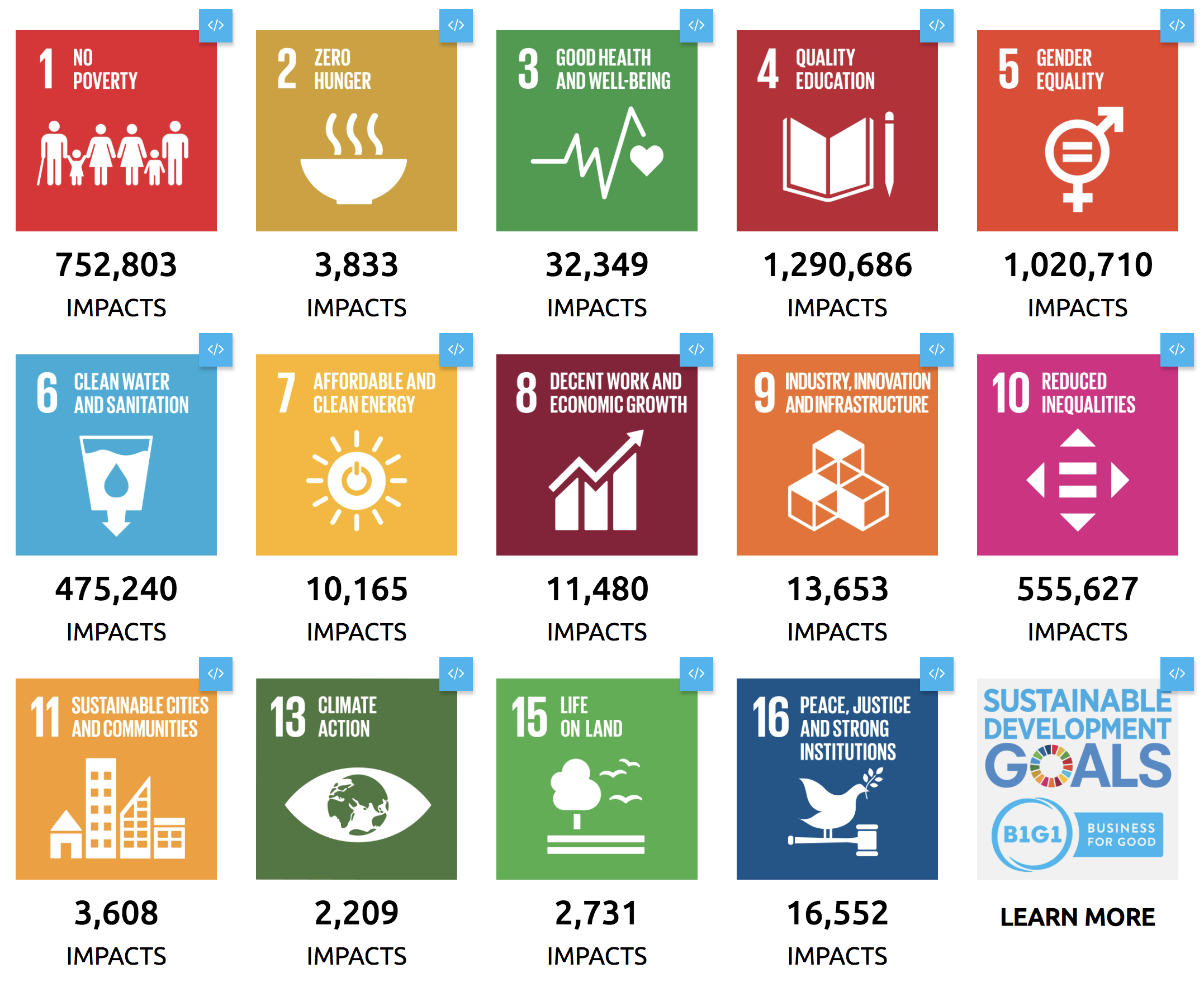 Sustainable Development Goals widget
