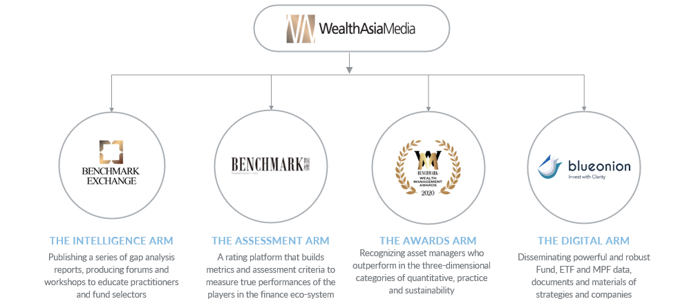WealthAsia Model