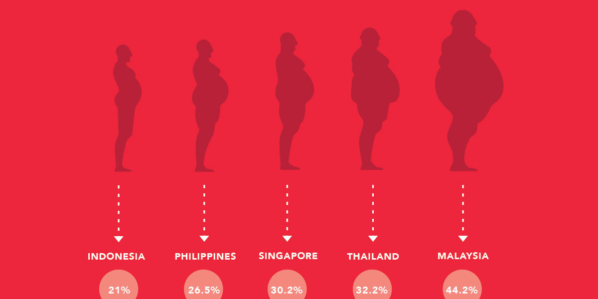 obesity in malaysia-southeast asia