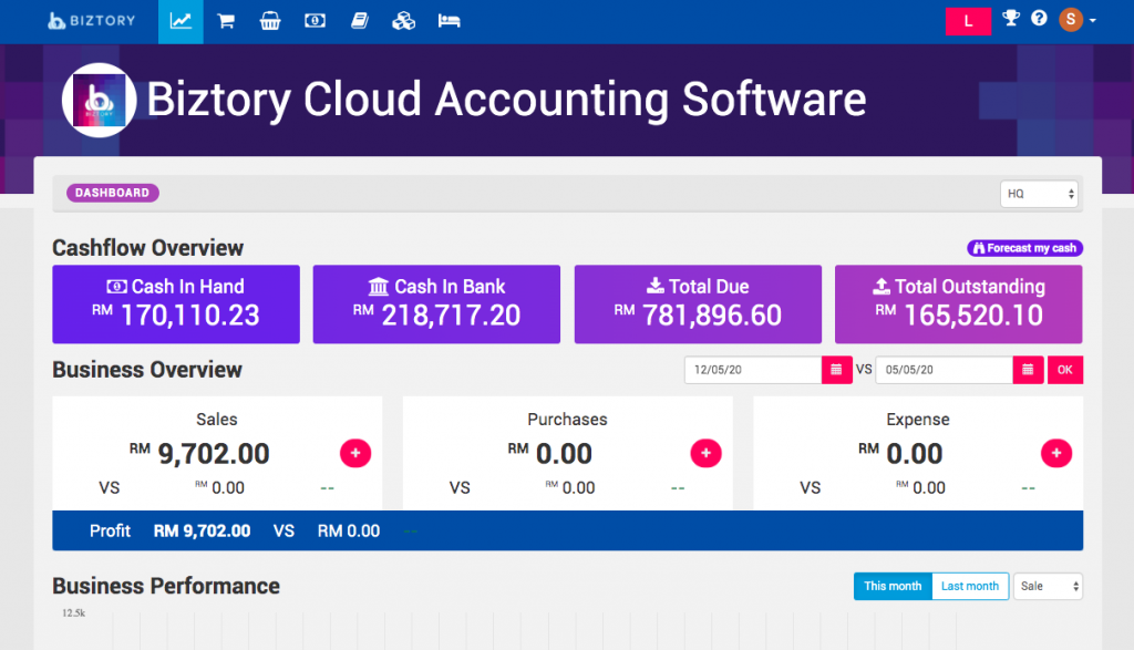 Biztory Cloud Accounting, Biztory Dashboard, Cashflow Overview, Business Overview, Business Performance