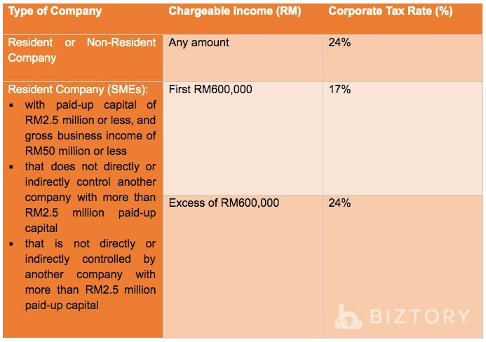 Corporate Tax based on Types of Companies