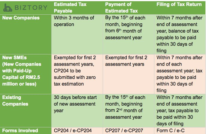 Corporate Tax Payable & Tax Return based on Company Types