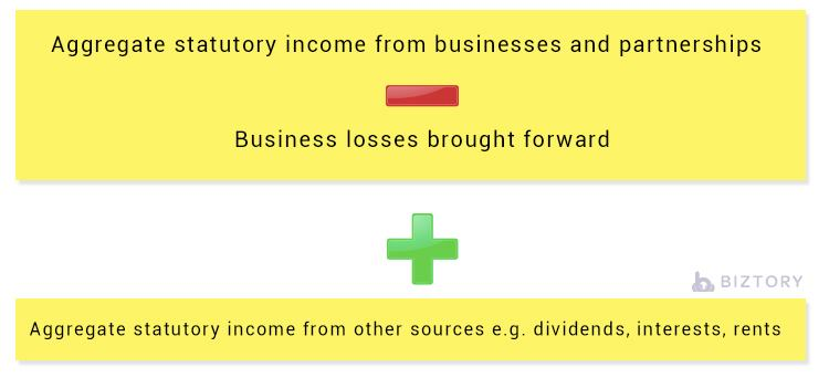 How to calculate Aggregate Income for Corporate Tax