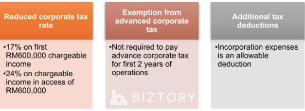 Corporate Tax Benefits for SMEs in Malaysia