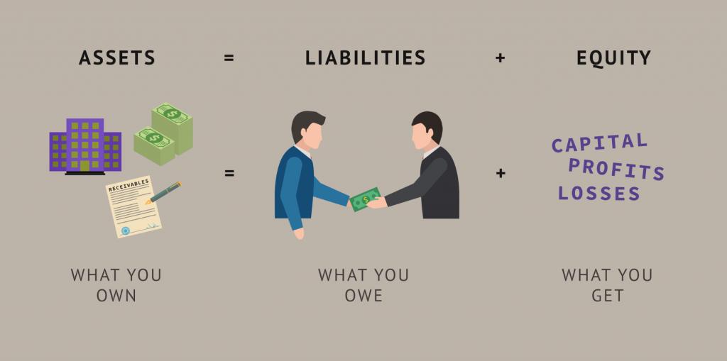 Asset = Liabilities + Equity