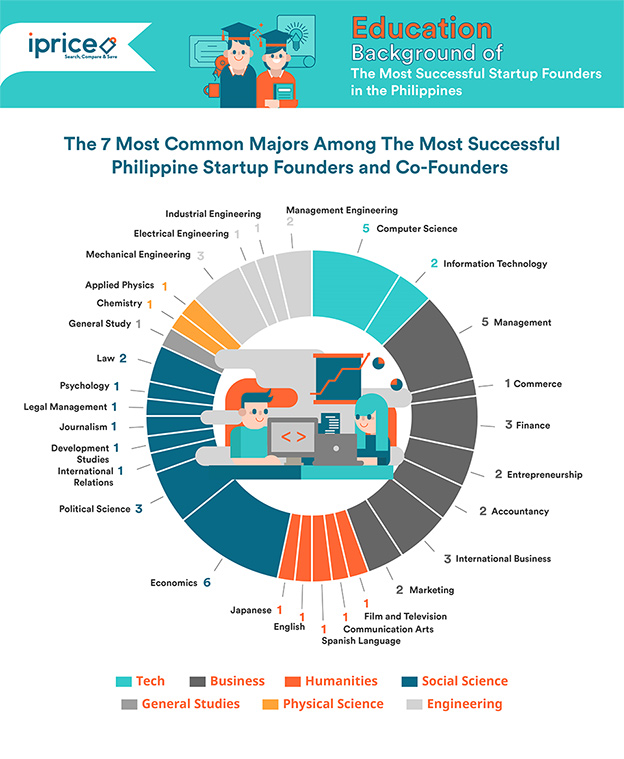 Infographic on The 7 Most Common Majors Among the Most Successful Philippines Startup Founders and Co-Founders