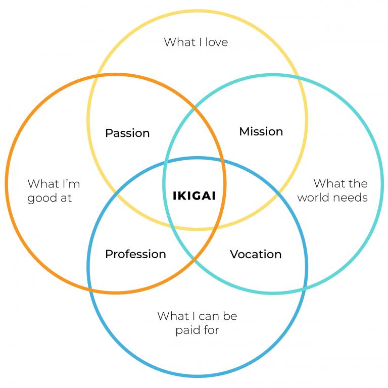 Venn diagram of ikigai