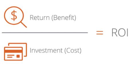 Image via tps://corporatefinanceinstitute.com/resources/knowledge/finance/return-on-investment-roi-formula/