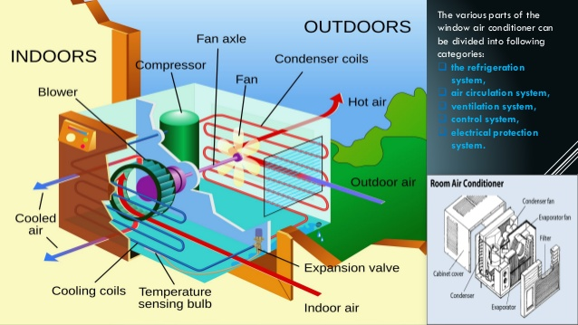 Why It S Really Dangerous To Fix A Broken Aircon By