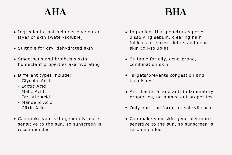 AHA vs BHA: Which Exfoliant to Choose??