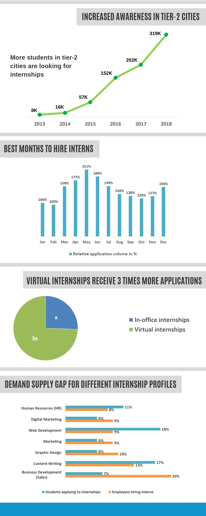 Internship-trends-2018-3