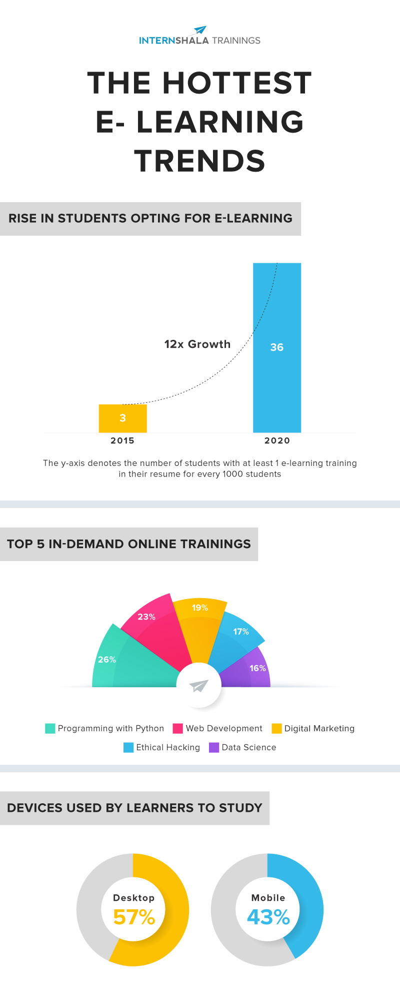 Most popular e-learning trends