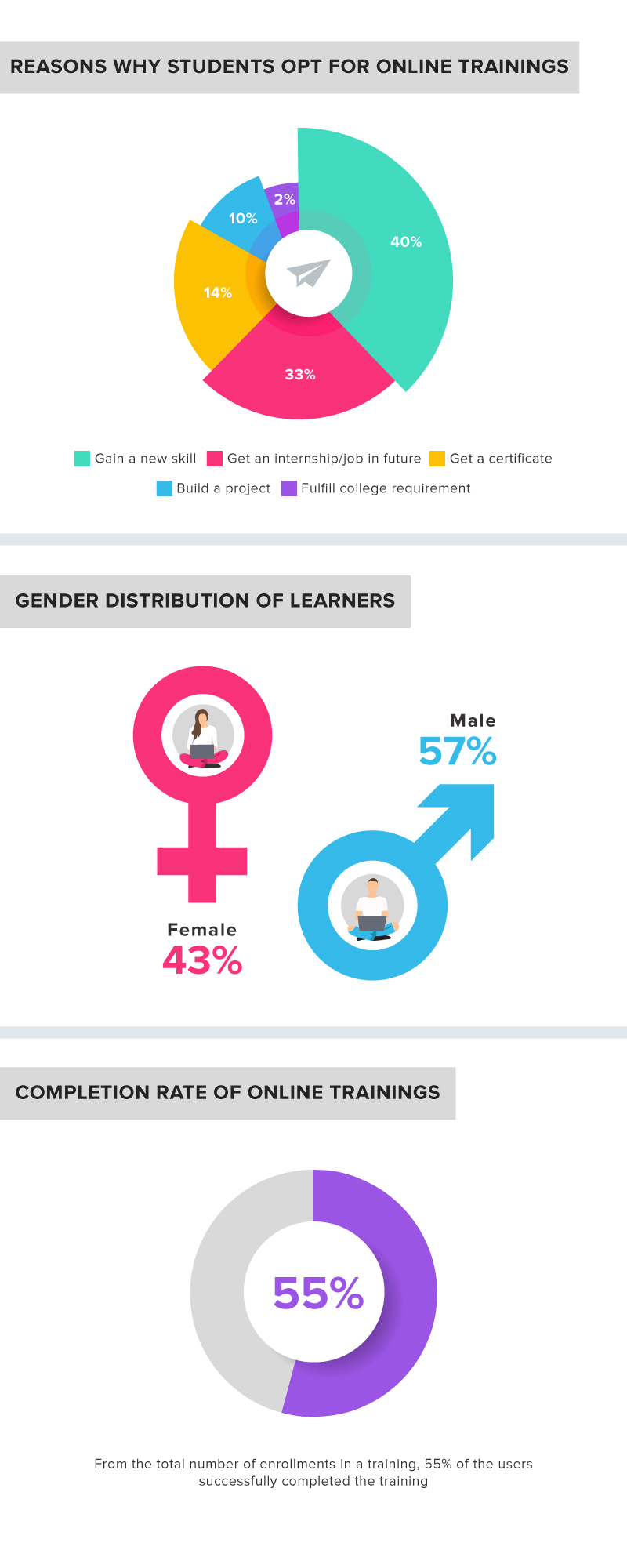 Most popular e-learning trends of 2020