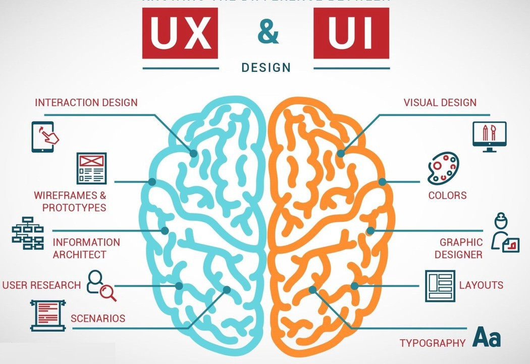 Learn UX design with Internshala Trainings UX design training