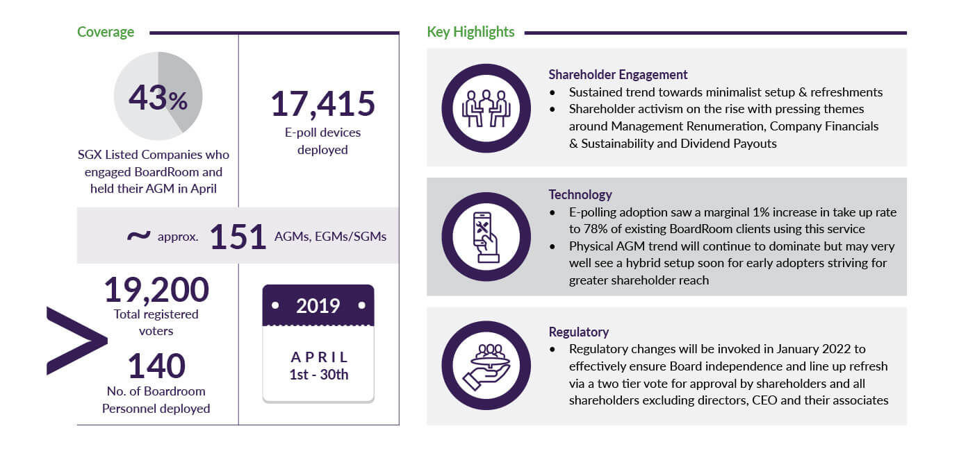 AGM Key Highlights