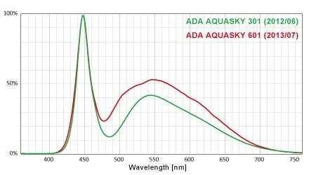 so sánh quang phổ aquasky 301 và 601