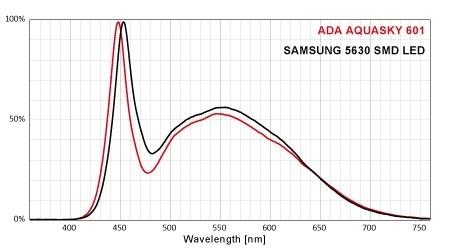 so sánh led aquasky và led 5630 samsung