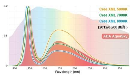 so sánh led aquasky và led Cree