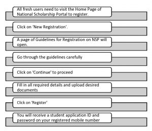 Step 1: Registering with National Scholarship Portal (NSP)