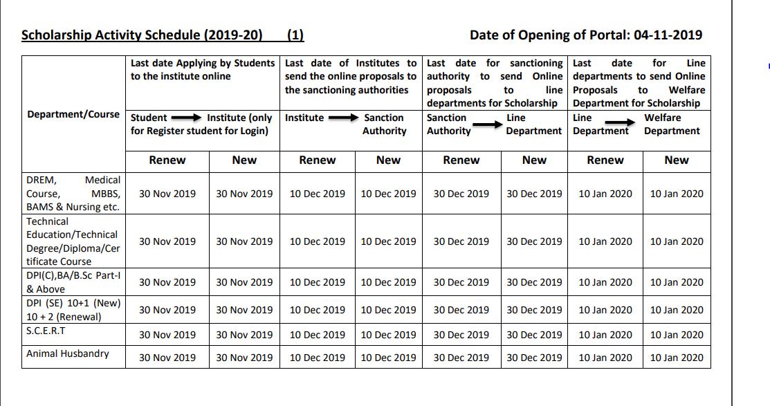 Dr Ambedkar Scholarship Portal - Key Dates