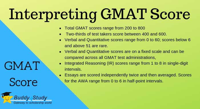 GMAT Score Interpretation