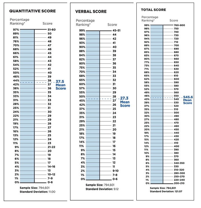 gmat score averages table