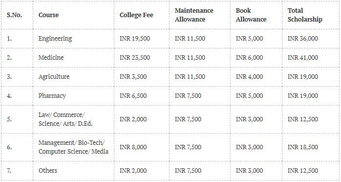 Dhirubhai Ambani Scholarship - Key Dates, Eligibility