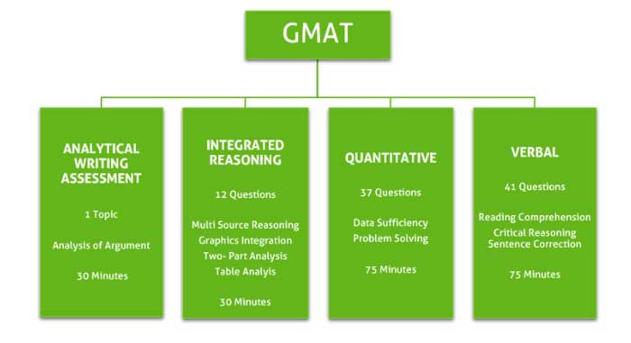 GMAT Syllabus Exam-Pattern 2017