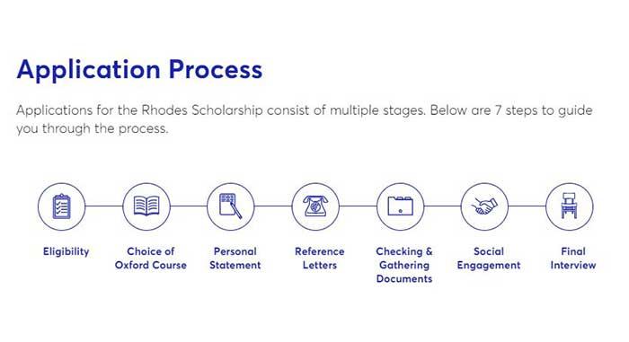 Rhodes Scholarship Application Process