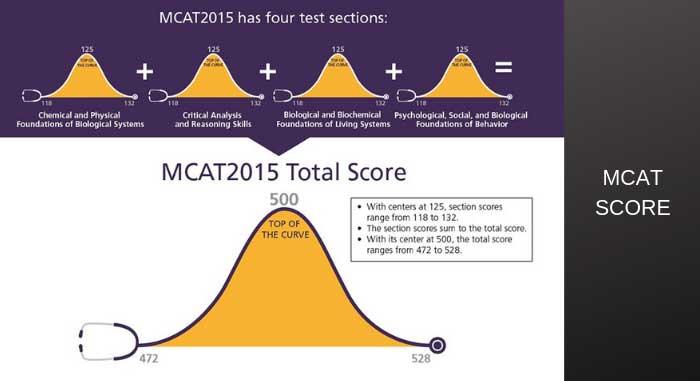 mcat-scores-scales