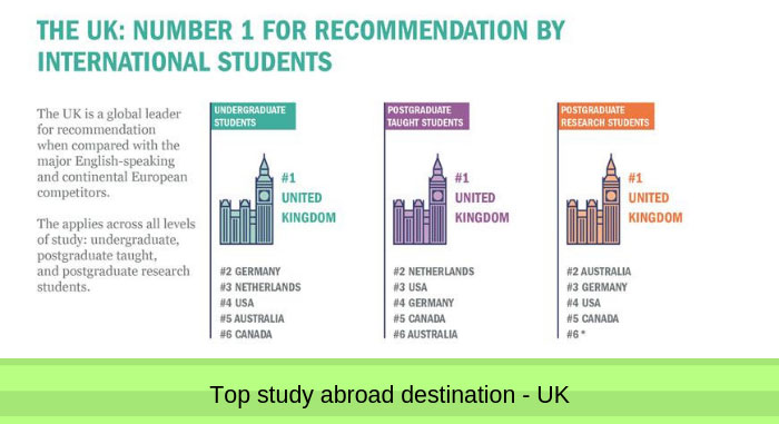 Top study abroad destination UK