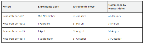 College Application Deadlines in Australia