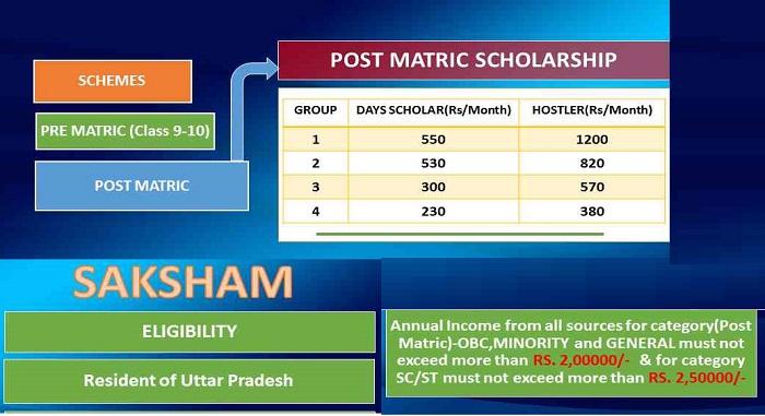 UP Govt Scholarship Scheme