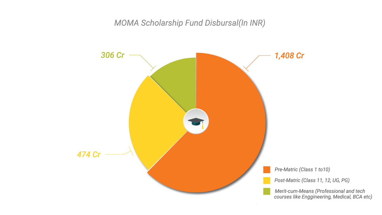 NSP - MOMA Scholarship Fund Disbursal
