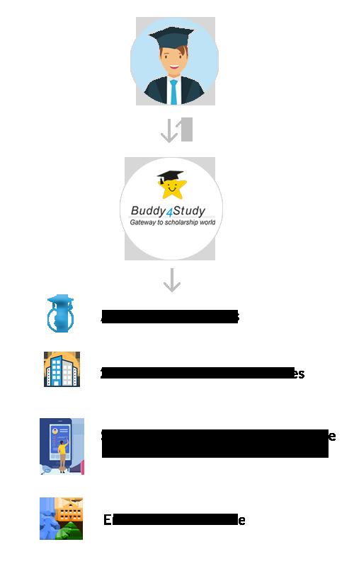 Study Abroad University Admission Process