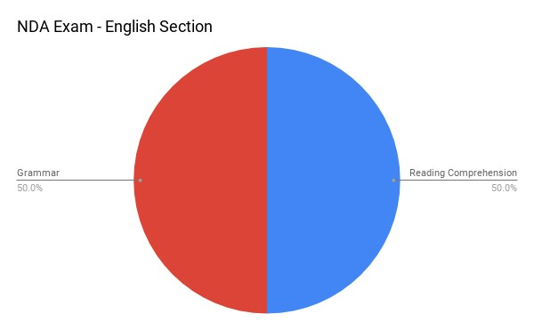 Section Wise Weightage of GAT Part A (English)
