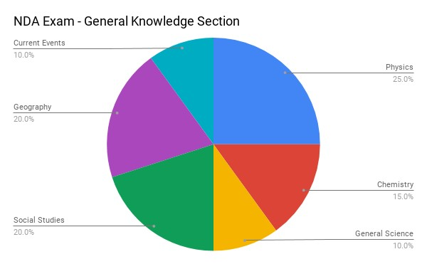 Section Wise Weightage of GAT Part B (General Knowledge Section)