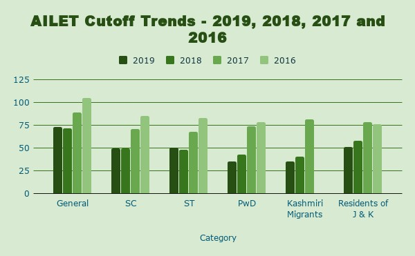 category-wise trends of AILET cutoff