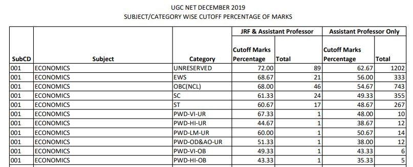 Sample of UGC NET cut off list