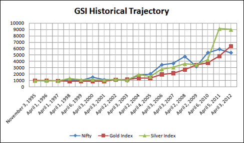 Gold silver indices gsi historical data bullion india