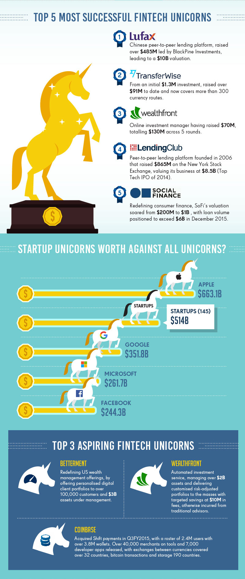 Top 5 most successful fintech unicorns