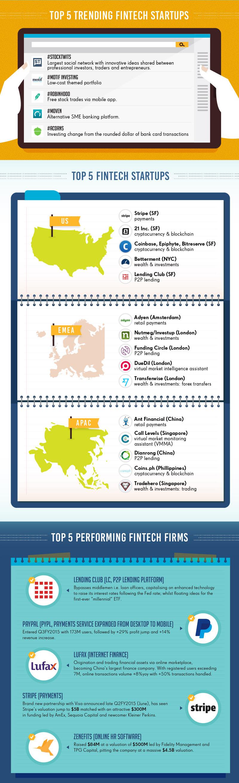 Top 5 trending Fintech Startups