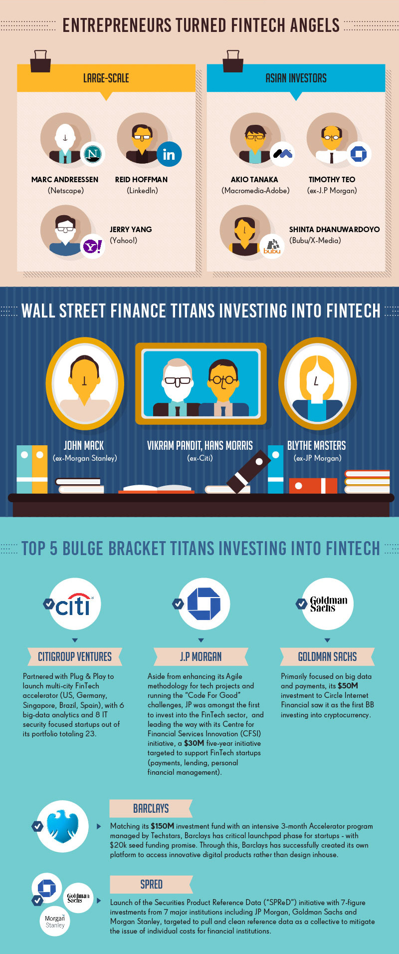 Wall street finance titans investing into Fintech