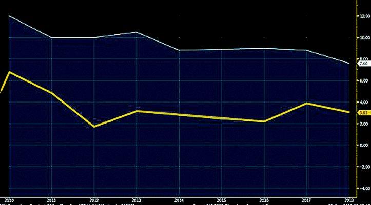 深港兩地年GDP增長率比較