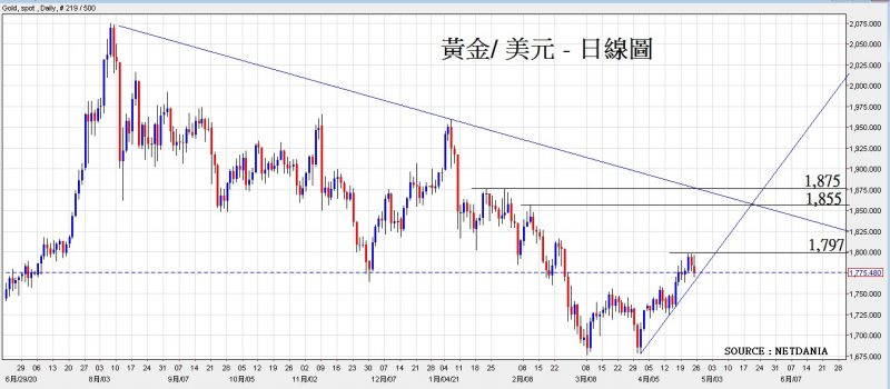 黃金/美元日線圖